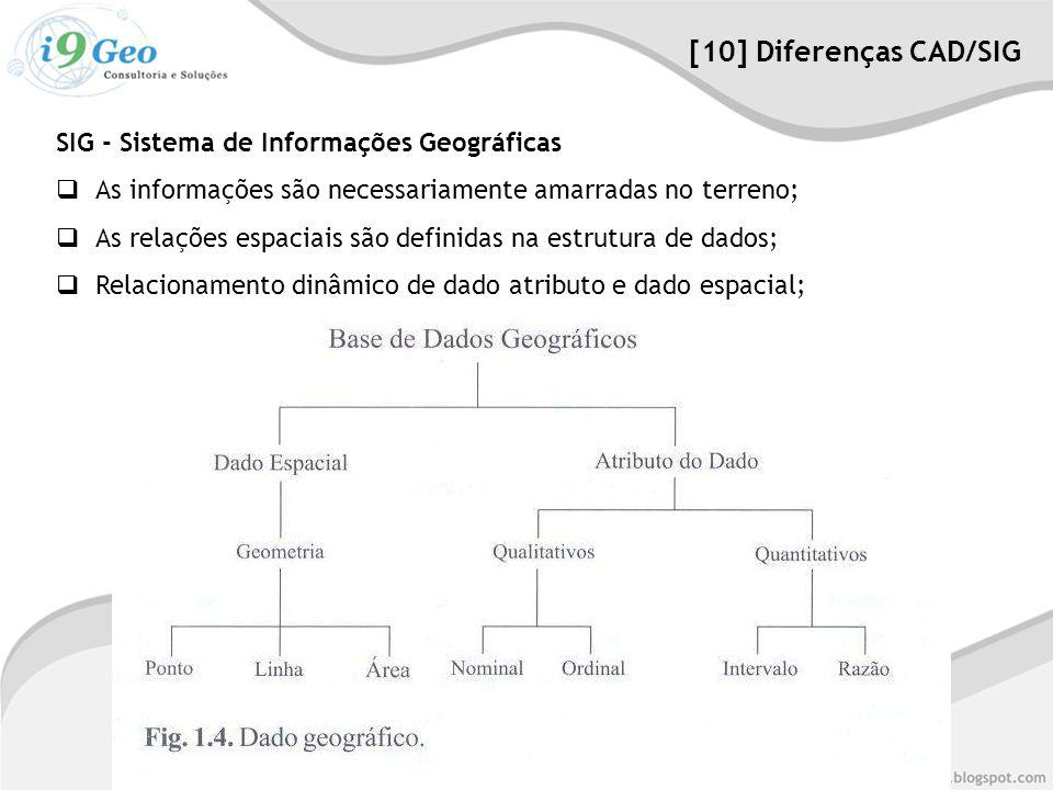 [10] Diferenças CAD/SIG SIG - Sistema de Informações Geográficas